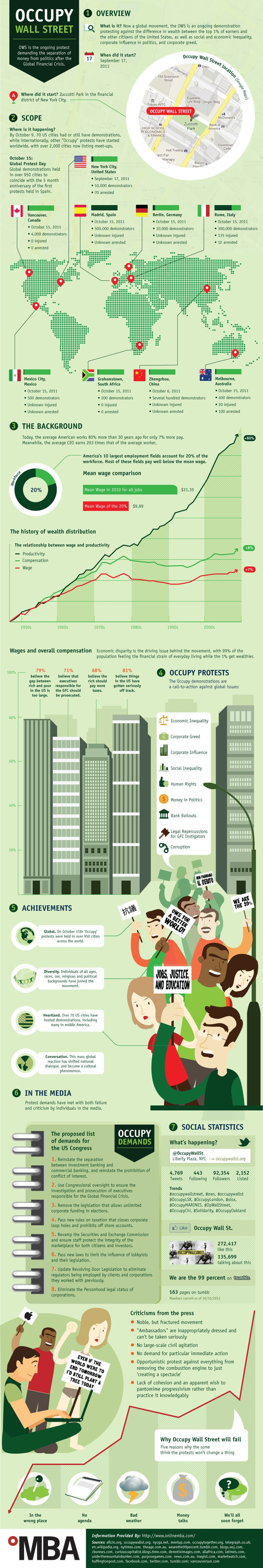 Occuopy Wall Street infographic